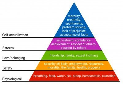 Maslow's Hierarchy of Needs shows human qualities at their different levels of needs
