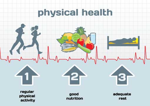 Healthy living, health and well being
